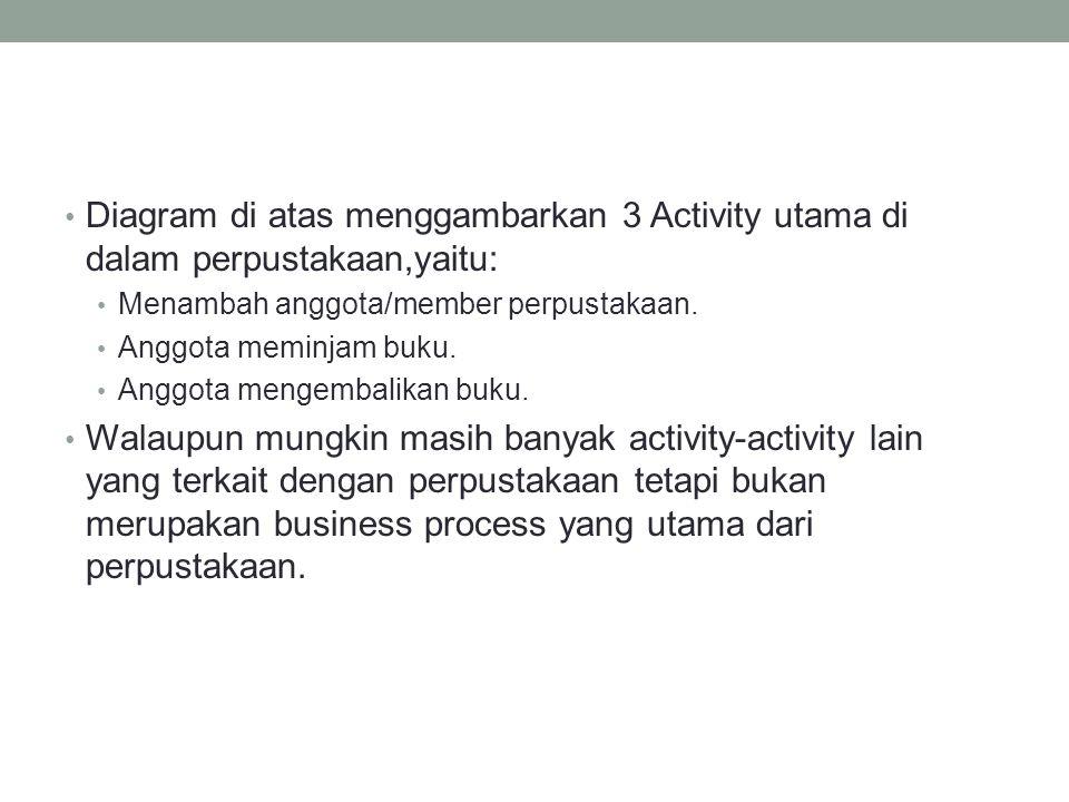 • Diagram di atas menggambarkan 3 Activity utama di dalam perpustakaan,yaitu: • Menambah anggota/member perpustakaan. • Anggota meminjam buku. • Anggo