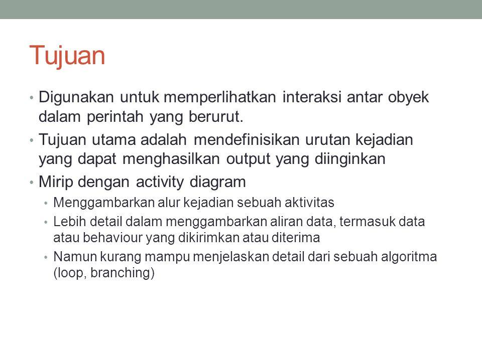 Komponen • Actor • Interface (Boundary) • Proses pembacaan (Control) • Nama table (Entity)