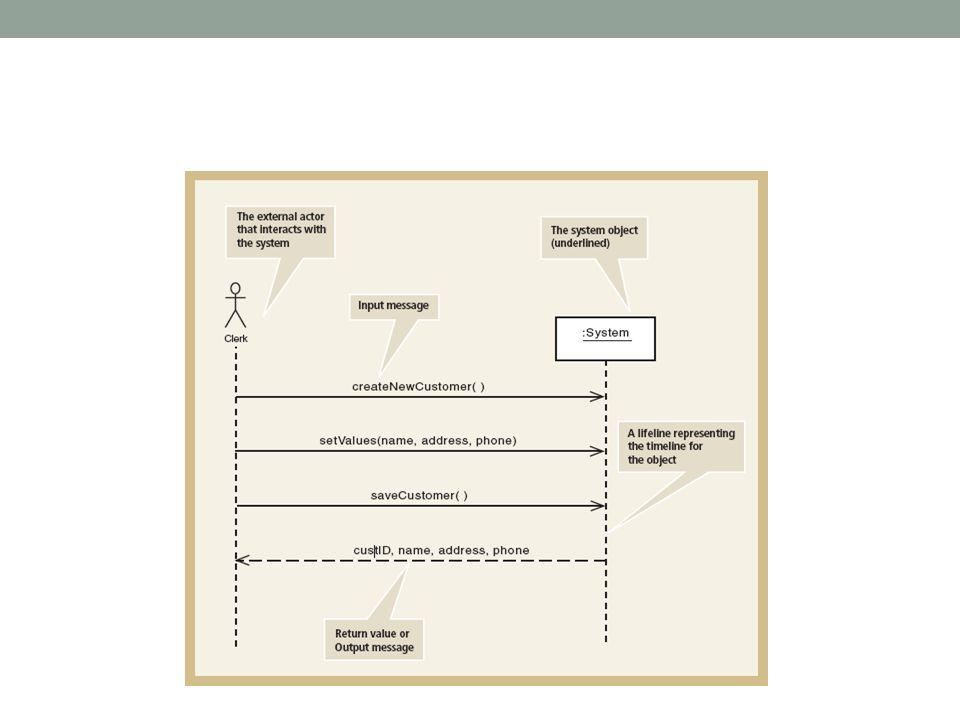 Sequence Diagram • Sequence Diagram menggambarkan urutan interaksi antar objek ketika satu Use Case dieksekusi/dilakukan, sehingga Sequence Diagram (sebaiknya) sebanyak Use Case nya.