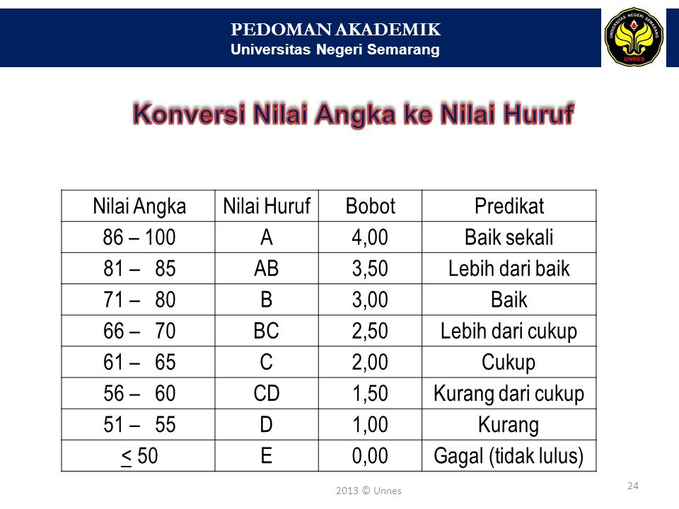 PEDOMAN AKADEMIK Universitas Negeri Semarang 24 2013 © Unnes Nilai AngkaNilai HurufBobotPredikat 86 – 100A4,00Baik sekali 81 – 85AB3,50Lebih dari baik