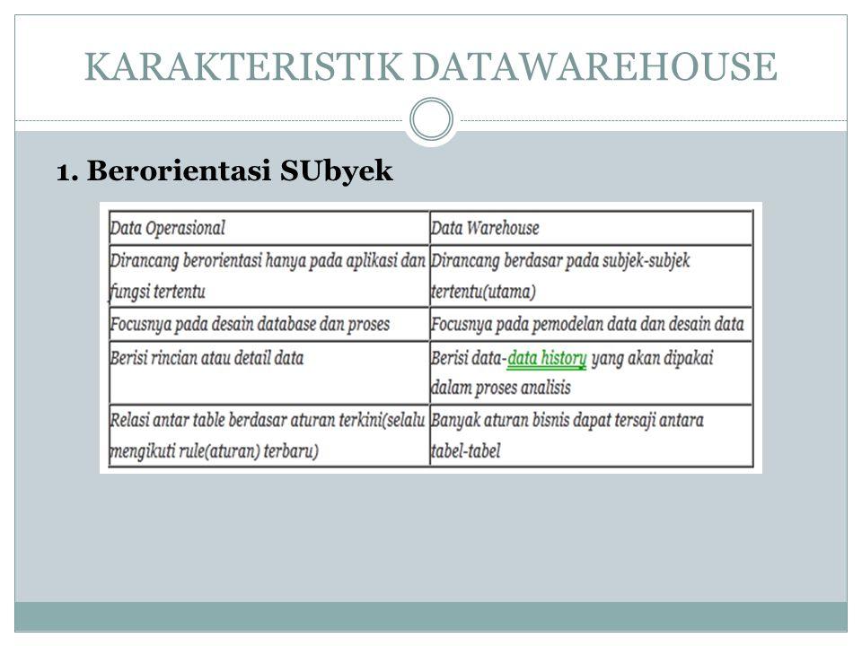 KARAKTERISTIK DATAWAREHOUSE 1. Berorientasi SUbyek