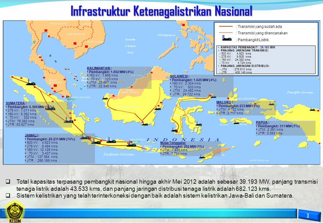 Infrastruktur Ketenagalistrikan Nasional : Transmisi yang sudah ada : Transmisi yang direncanakan : Pembangkit Listrik • KAPASITAS PEMBANGKIT : 39.193