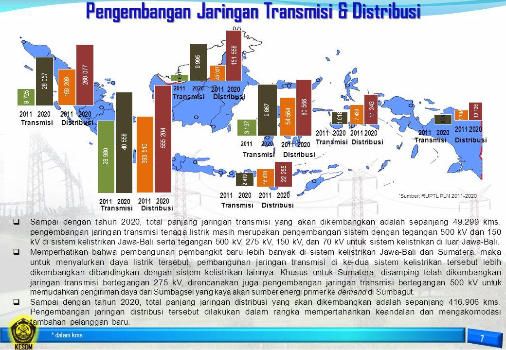 Pengembangan Jaringan Transmisi & Distribusi * dalam kms  Sampai dengan tahun 2020, total panjang jaringan transmisi yang akan dikembangkan adalah se