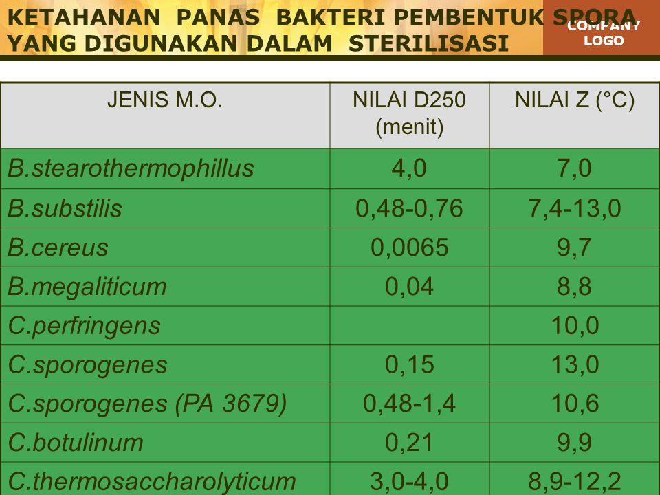 COMPANY LOGO KETAHANAN PANAS BAKTERI PEMBENTUK SPORA YANG DIGUNAKAN DALAM STERILISASI JENIS M.O.NILAI D250 (menit) NILAI Z (°C) B.stearothermophillus4,07,0 B.substilis0,48-0,767,4-13,0 B.cereus0,00659,7 B.megaliticum0,048,8 C.perfringens10,0 C.sporogenes0,1513,0 C.sporogenes (PA 3679)0,48-1,410,6 C.botulinum0,219,9 C.thermosaccharolyticum3,0-4,08,9-12,2