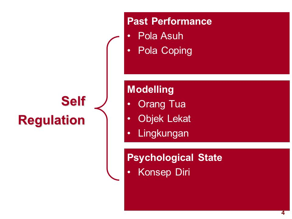 4 visit: www.exploreHR.org Self Regulation Past Performance •Pola Asuh •Pola Coping Modelling •Orang Tua •Objek Lekat •Lingkungan Psychological State •Konsep Diri