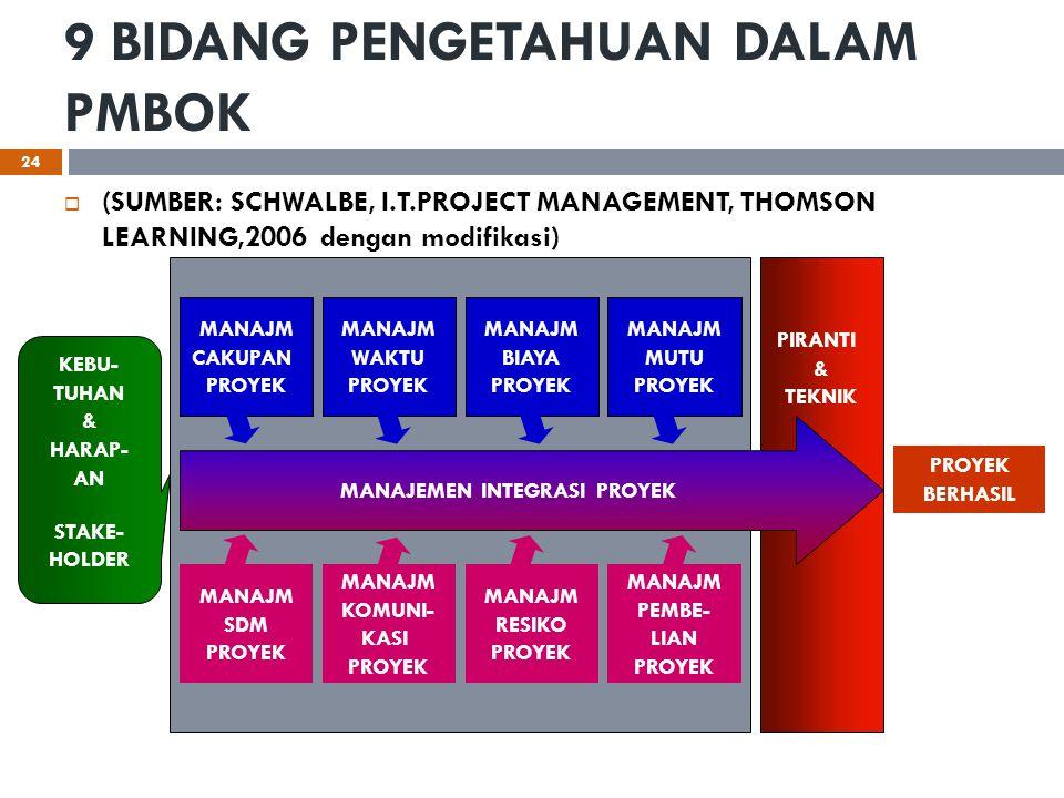 9 BIDANG PENGETAHUAN DALAM PMBOK  (SUMBER: SCHWALBE, I.T.PROJECT MANAGEMENT, THOMSON LEARNING,2006 dengan modifikasi) PIRANTI & TEKNIK MANAJEMEN INTE