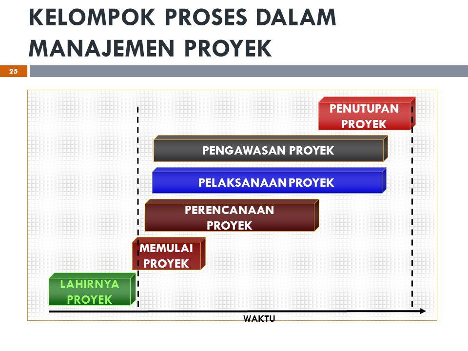 KELOMPOK PROSES DALAM MANAJEMEN PROYEK 25 LAHIRNYA PROYEK MEMULAI PROYEK PERENCANAAN PROYEK PENGAWASAN PROYEK PENUTUPAN PROYEK WAKTU PELAKSANAAN PROYE