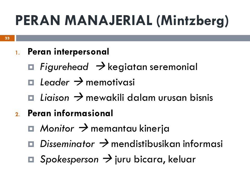 PERAN MANAJERIAL (Mintzberg) 1. Peran interpersonal  Figurehead  kegiatan seremonial  Leader  memotivasi  Liaison  mewakili dalam urusan bisnis