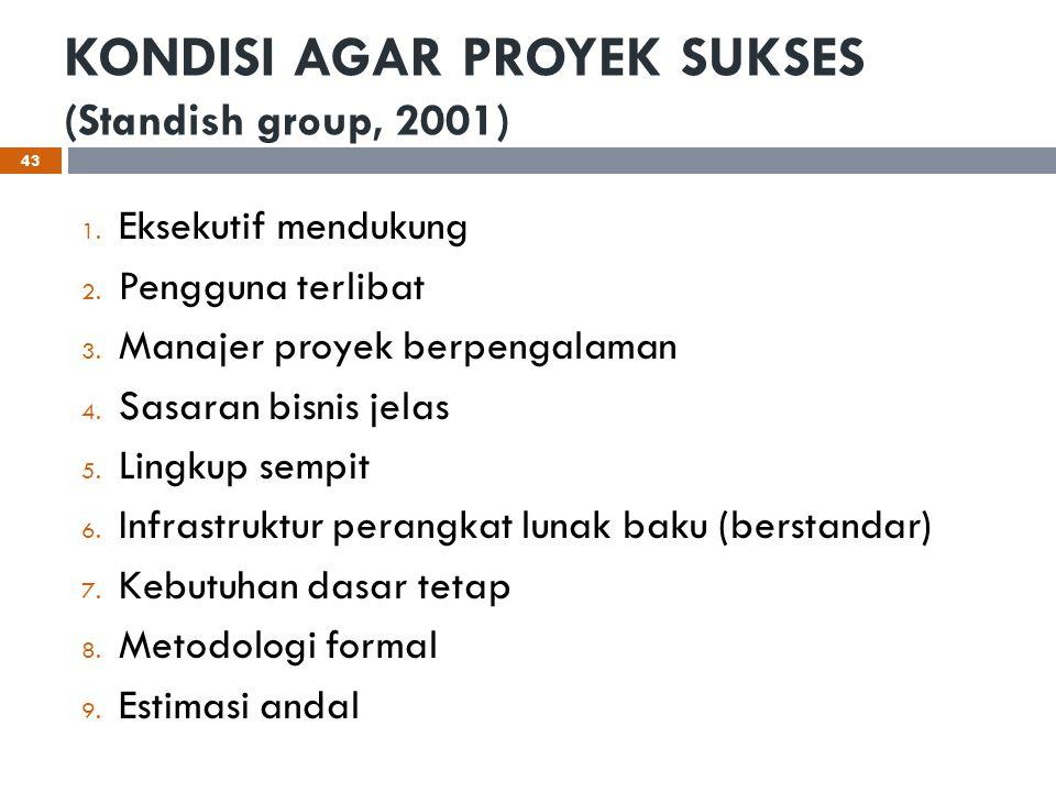 KONDISI AGAR PROYEK SUKSES (Standish group, 2001) 1. Eksekutif mendukung 2. Pengguna terlibat 3. Manajer proyek berpengalaman 4. Sasaran bisnis jelas