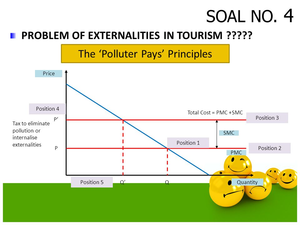 SOAL NO. 4 PROBLEM OF EXTERNALITIES IN TOURISM ????? Price Quantity P' P QQ' Position 3 Position 2 Position 1 Position 4 PMC Position 5 Total Cost = P