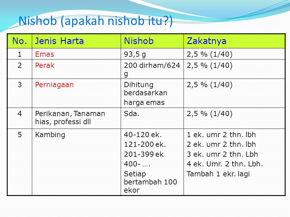 Nishob (apakah nishob itu?) No.Jenis HartaNishobZakatnya 1Emas93,5 g2,5 % (1/40) 2Perak200 dirham/624 g 2,5 % (1/40) 3PerniagaanDihitung berdasarkan h