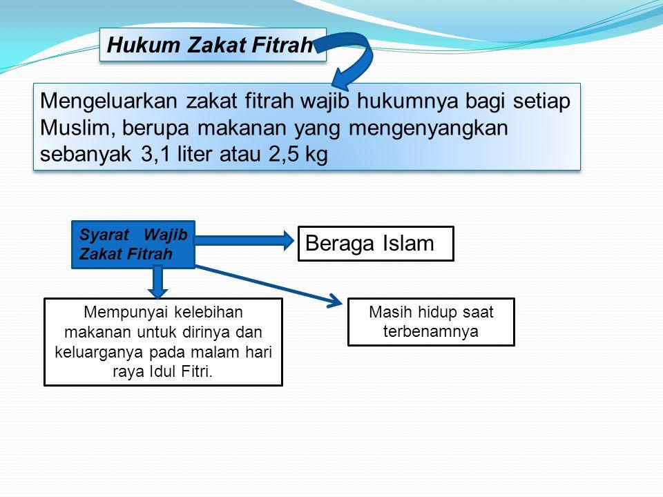 Mengeluarkan zakat fitrah wajib hukumnya bagi setiap Muslim, berupa makanan yang mengenyangkan sebanyak 3,1 liter atau 2,5 kg Mempunyai kelebihan maka