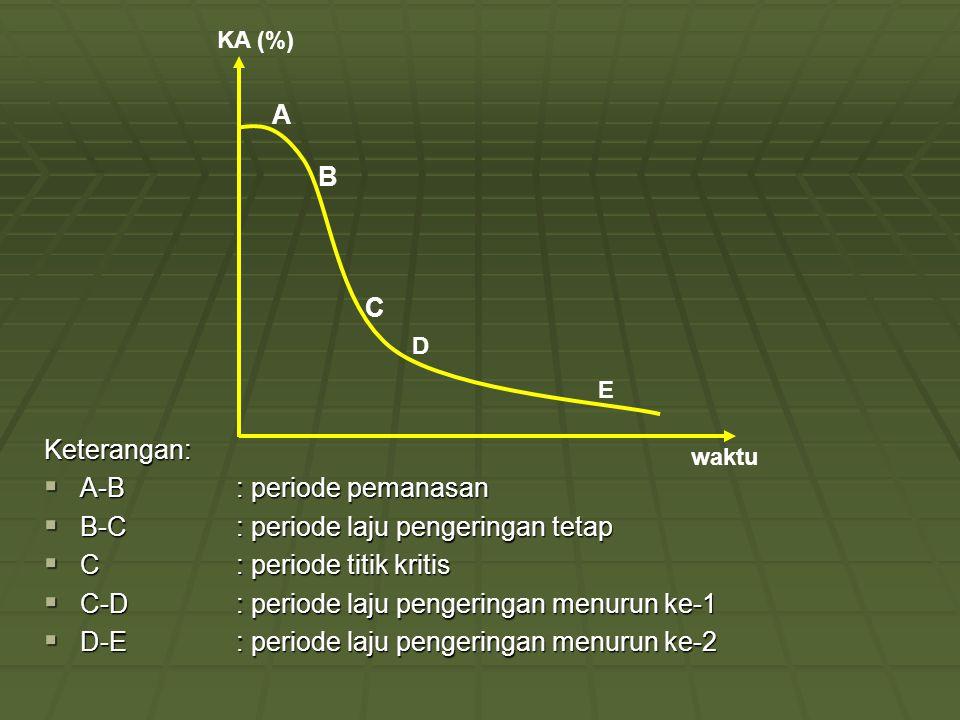 A B C D E waktu KA (%)Keterangan:  A-B: periode pemanasan  B-C: periode laju pengeringan tetap  C: periode titik kritis  C-D: periode laju pengeri