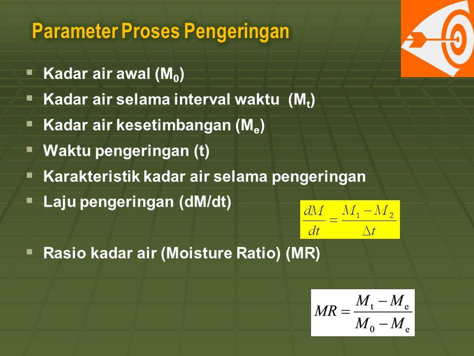   Kadar air awal (M 0 )   Kadar air selama interval waktu (M t )   Kadar air kesetimbangan (M e )   Waktu pengeringan (t)   Karakteristik ka