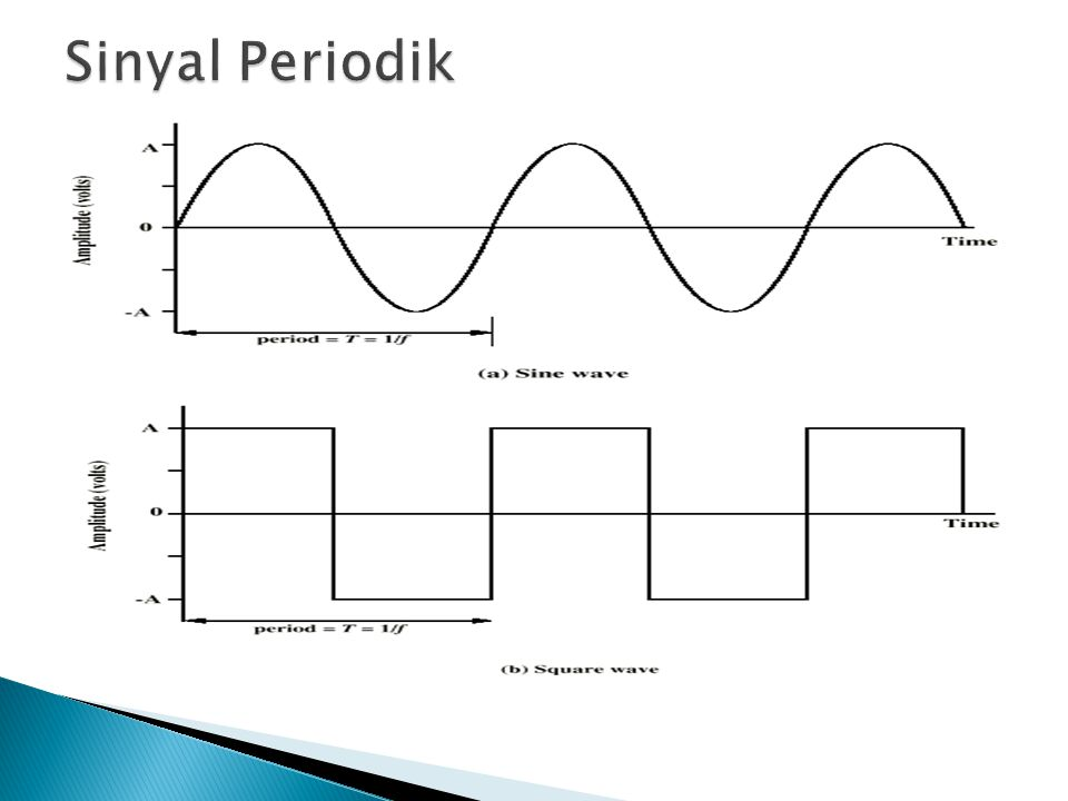  Amplitudo Puncak (A) ◦ maximum kuat sinyal ◦ volt  Frekuensi (f) ◦ Kecepatan perubahan sinyal ◦ Hertz (Hz) atau putaran per detik ◦ Perioda = waktu untuk satu pengulangan (T) ◦ T = 1/f  Fase (  ) ◦ Posisi Relatif dalam waktu