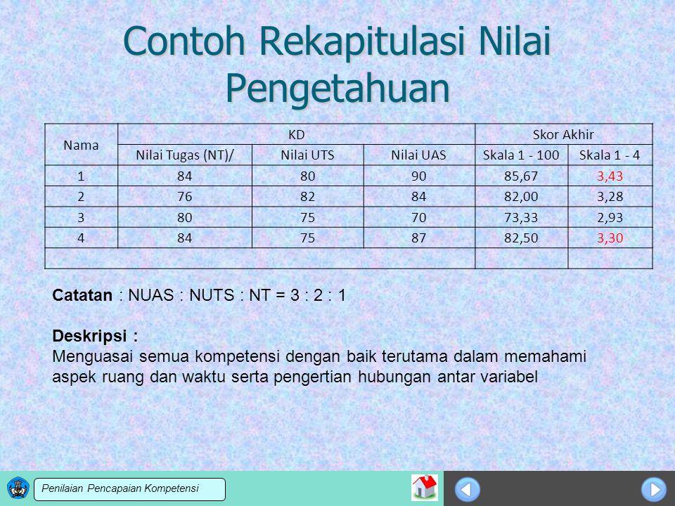 Sosialisasi KTSP Contoh Rekapitulasi Nilai Pengetahuan Nama KDSkor Akhir Nilai Tugas (NT)/Nilai UTSNilai UASSkala 1 - 100Skala 1 - 4 184809085,673,43