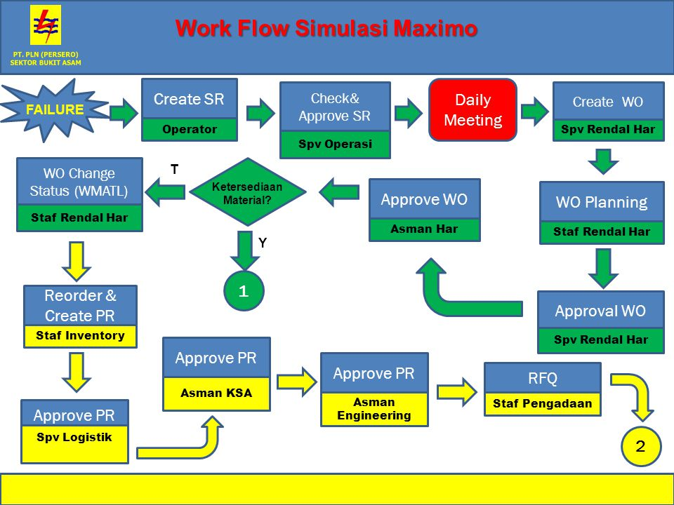 Create SR Operator WO Planning Staf Rendal Har Reorder & Create PR Staf Inventory Approve PR Spv Logistik RFQ Staf Pengadaan Approve WO Asman Har Appr