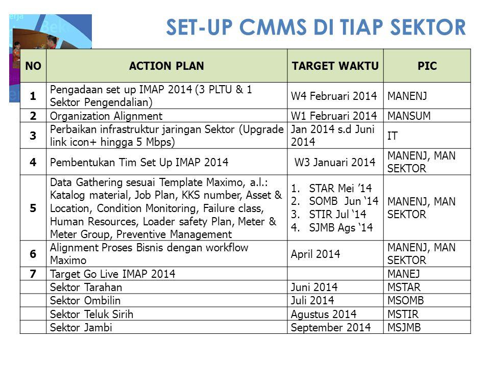 SET-UP CMMS DI TIAP SEKTOR NOACTION PLANTARGET WAKTUPIC 1 Pengadaan set up IMAP 2014 (3 PLTU & 1 Sektor Pengendalian) W4 Februari 2014MANENJ 2Organiza