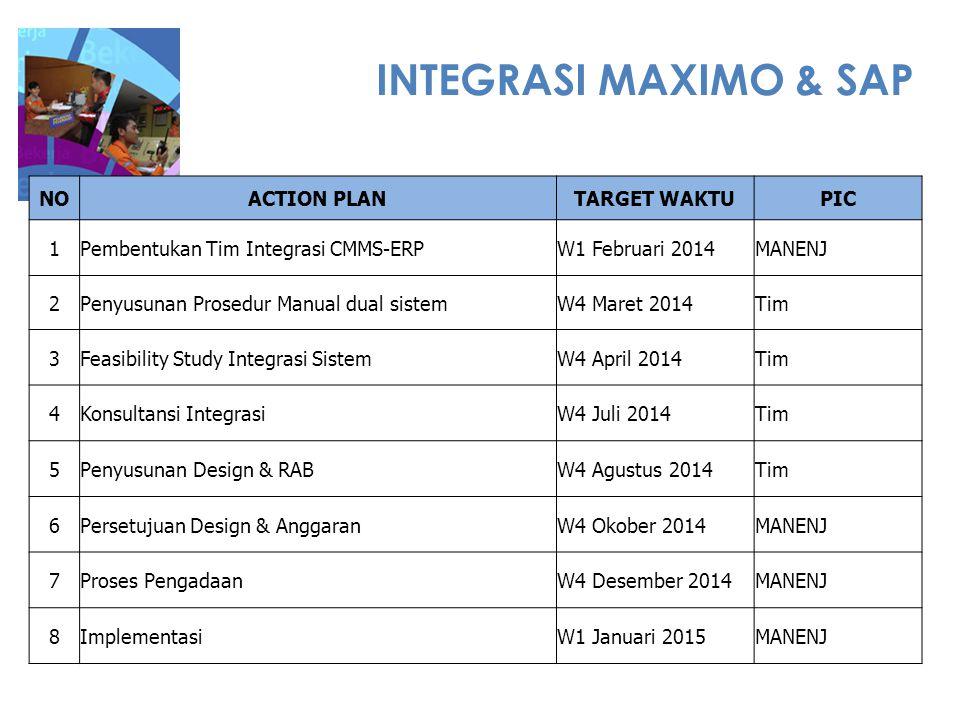 INTEGRASI MAXIMO & SAP NOACTION PLANTARGET WAKTUPIC 1Pembentukan Tim Integrasi CMMS-ERP W1 Februari 2014MANENJ 2Penyusunan Prosedur Manual dual sistem