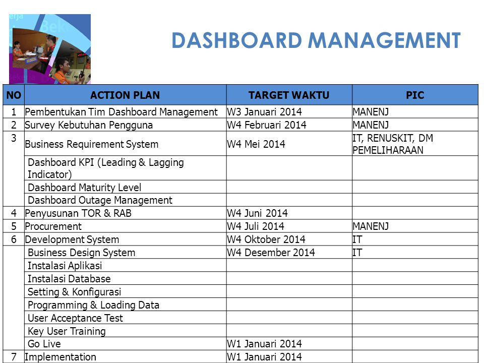 DASHBOARD MANAGEMENT NOACTION PLANTARGET WAKTUPIC 1Pembentukan Tim Dashboard ManagementW3 Januari 2014MANENJ 2Survey Kebutuhan PenggunaW4 Februari 201