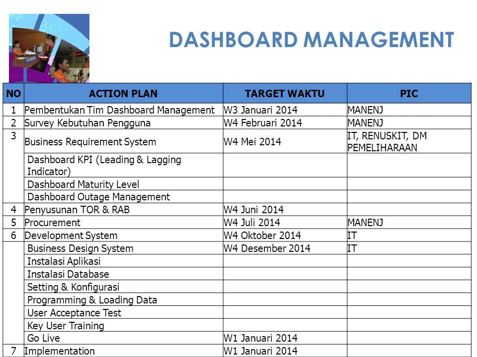 PAS 55  Set Up akan dilaksanakan di Sektor Pembangkitan Bukit Asam  Time Line Program Kerja PAS 55