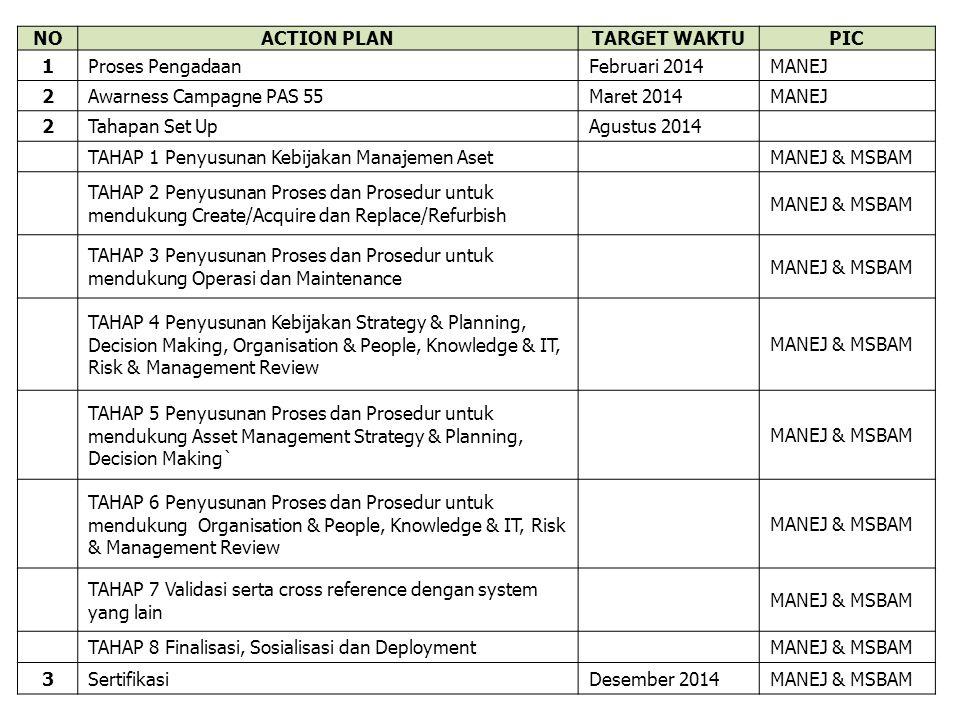 NOACTION PLANTARGET WAKTUPIC 1Proses PengadaanFebruari 2014MANEJ 2Awarness Campagne PAS 55Maret 2014MANEJ 2Tahapan Set UpAgustus 2014 TAHAP 1 Penyusun