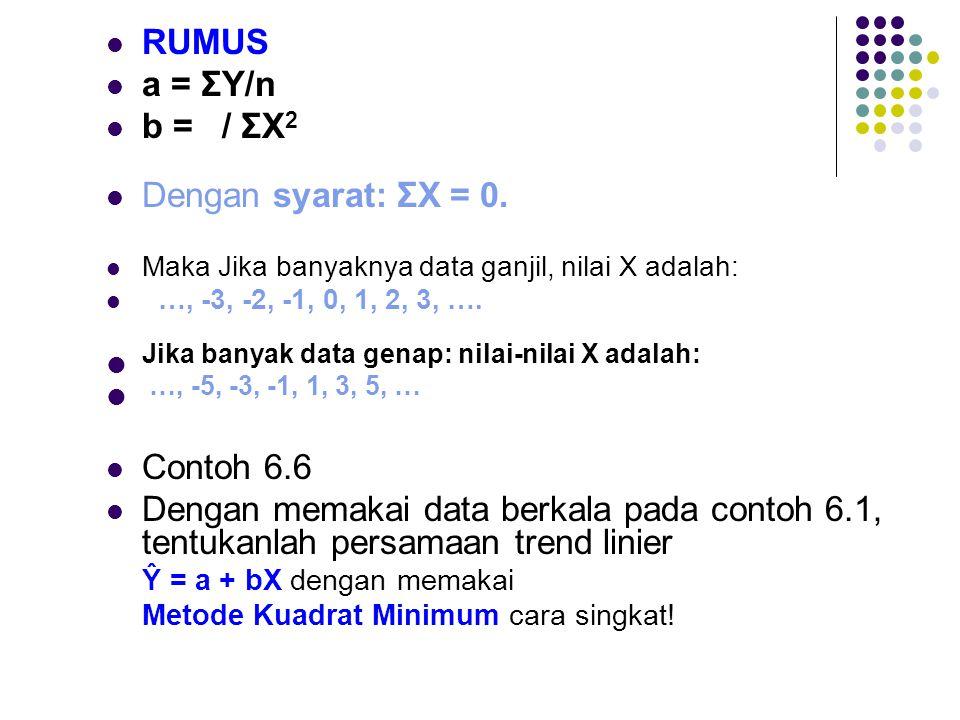  RUMUS  a = ΣY/n  b = / ΣX 2  Dengan syarat: ΣX = 0.
