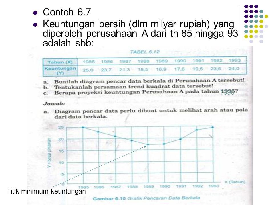  Contoh 6.7  Keuntungan bersih (dlm milyar rupiah) yang diperoleh perusahaan A dari th 85 hingga 93 adalah sbb: Titik minimum keuntungan 1990