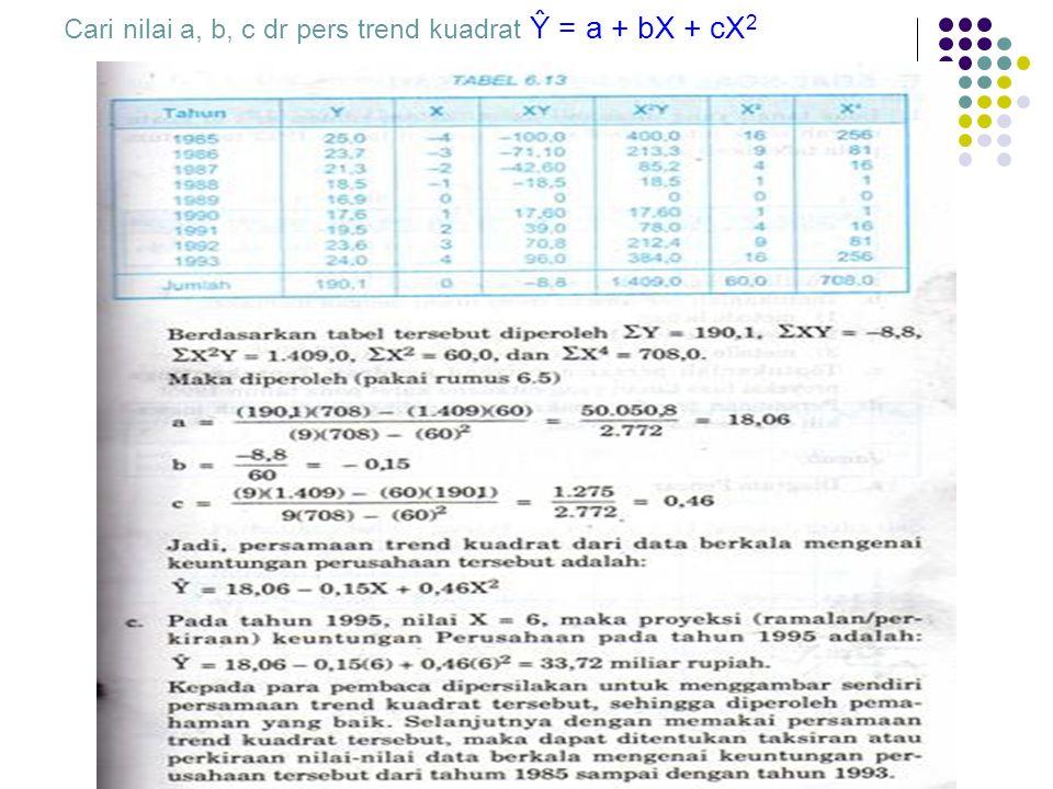 Cari nilai a, b, c dr pers trend kuadrat Ŷ = a + bX + cX 2