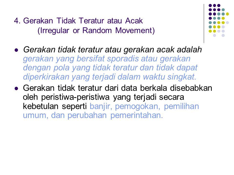 4. Gerakan Tidak Teratur atau Acak (Irregular or Random Movement)  Gerakan tidak teratur atau gerakan acak adalah gerakan yang bersifat sporadis atau
