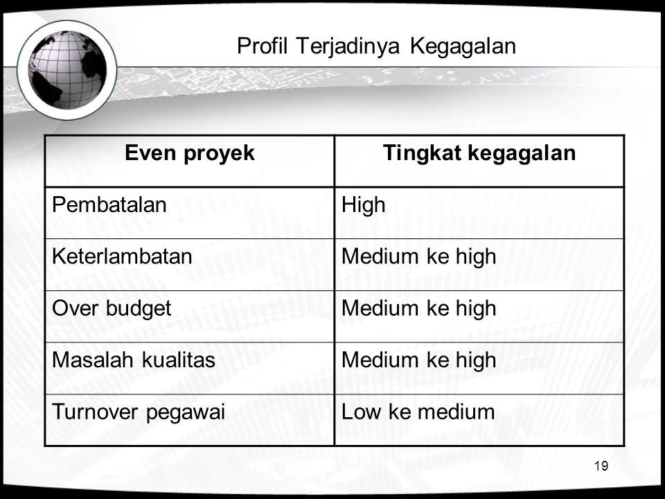 19 Profil Terjadinya Kegagalan Even proyekTingkat kegagalan PembatalanHigh KeterlambatanMedium ke high Over budgetMedium ke high Masalah kualitasMedium ke high Turnover pegawaiLow ke medium