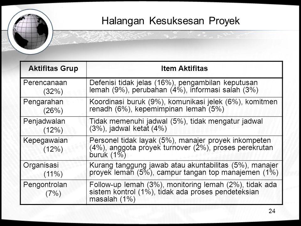 24 Halangan Kesuksesan Proyek Aktifitas GrupItem Aktifitas Perencanaan (32%) Defenisi tidak jelas (16%), pengambilan keputusan lemah (9%), perubahan (4%), informasi salah (3%) Pengarahan (26%) Koordinasi buruk (9%), komunikasi jelek (6%), komitmen renadh (6%), kepemimpinan lemah (5%) Penjadwalan (12%) Tidak memenuhi jadwal (5%), tidak mengatur jadwal (3%), jadwal ketat (4%) Kepegawaian (12%) Personel tidak layak (5%), manajer proyek inkompeten (4%), anggota proyek turnover (2%), proses perekrutan buruk (1%) Organisasi (11%) Kurang tanggung jawab atau akuntabilitas (5%), manajer proyek lemah (5%), campur tangan top manajemen (1%) Pengontrolan (7%) Follow-up lemah (3%), monitoring lemah (2%), tidak ada sistem kontrol (1%), tidak ada proses pendeteksian masalah (1%)