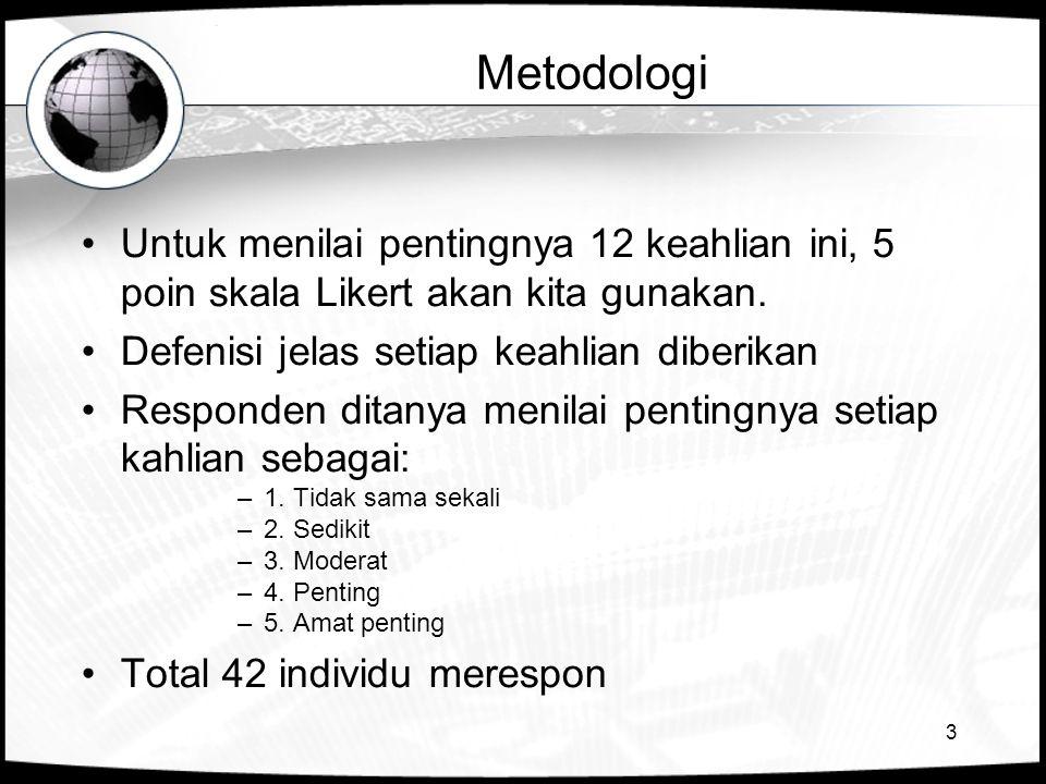 3 Metodologi •Untuk menilai pentingnya 12 keahlian ini, 5 poin skala Likert akan kita gunakan. •Defenisi jelas setiap keahlian diberikan •Responden di