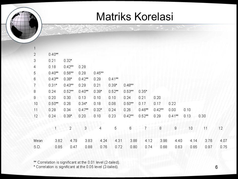6 Matriks Korelasi
