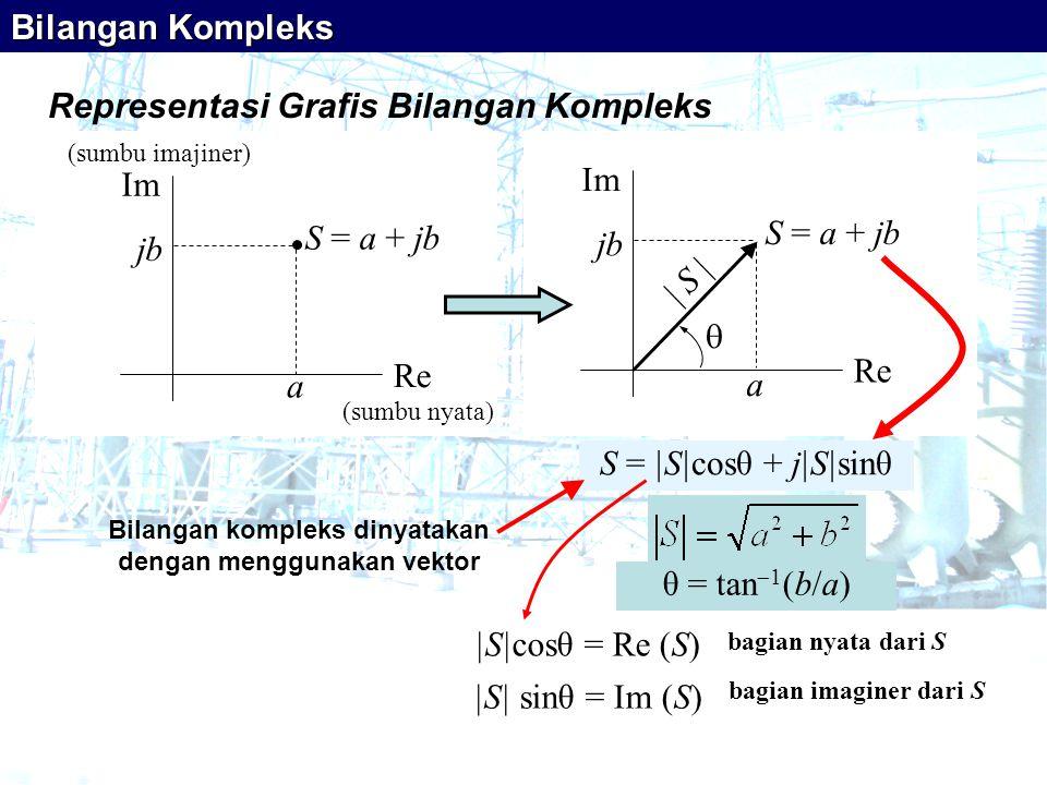 Representasi Grafis Bilangan Kompleks |S|cosθ = Re (S) |S| sinθ = Im (S) θ = tan  1 (b/a) Bilangan Kompleks bagian nyata dari S bagian imaginer dari S Bilangan kompleks dinyatakan dengan menggunakan vektor S = |S|cosθ + j|S|sinθ a Re Im S = a + jb jbjb (sumbu nyata) (sumbu imajiner) Re Im S = a + jb  | S | jbjb a