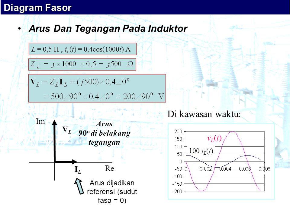 •Arus Dan Tegangan Pada Induktor ILIL VLVL Re Im Arus 90 o di belakang tegangan L = 0,5 H, i L (t) = 0,4cos(1000t) A Arus dijadikan referensi (sudut fasa = 0) Di kawasan waktu: 100 i L (t) vL(t)vL(t) VAVA detik Diagram Fasor
