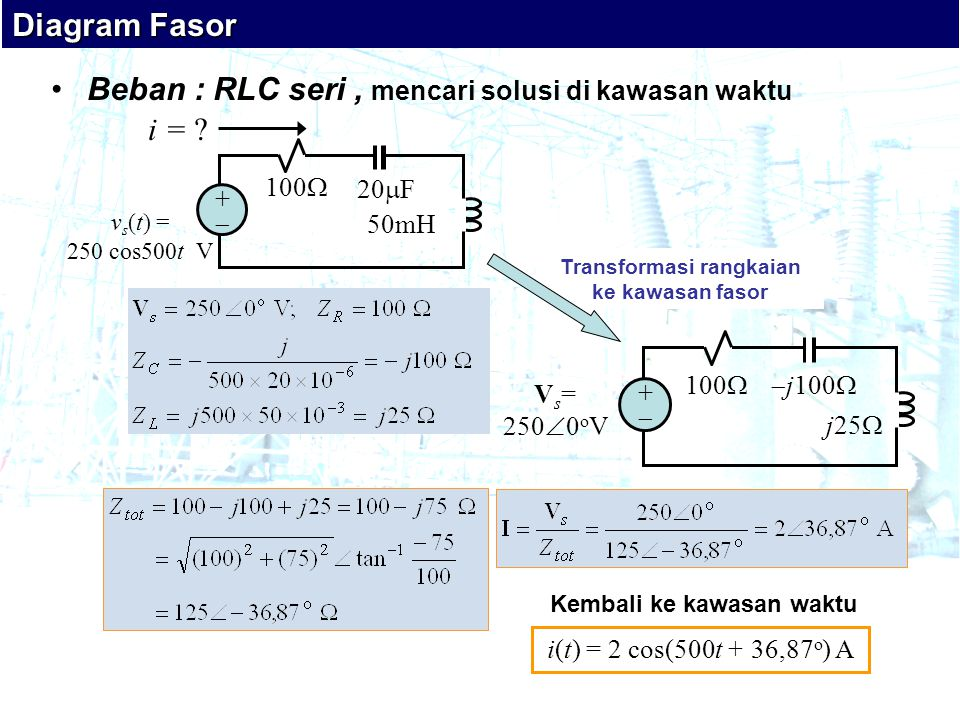 •Beban : RLC seri, mencari solusi di kawasan waktu Diagram Fasor i(t) = 2 cos(500t + 36,87 o ) A Kembali ke kawasan waktu 100  j100  j25  V s = 250  0 o V ++ Transformasi rangkaian ke kawasan fasor 100  ++ 20  F 50mH v s (t) = 250 cos500t V i = ?
