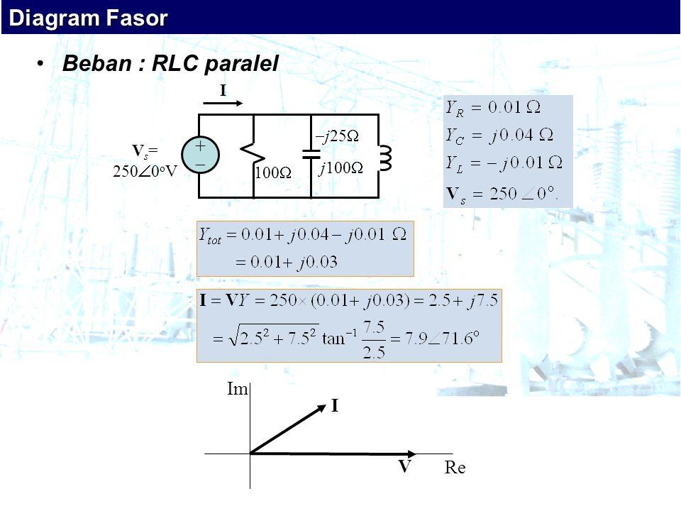 •Beban : RLC paralel Diagram Fasor 100   j25  j100  V s = 250  0 o V ++ I I V Re Im