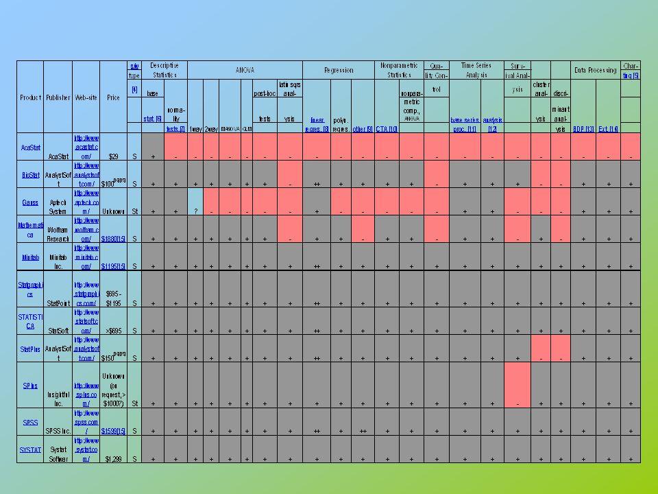 Tugas III Tugas mandiri (dikumpulkan pada akhir minggu XI): Lakukan perbandingan penggunaan dua paket program statistika untuk menyelesaikan masalah yang berkaitan dengan analisis varians, regresi, runtun waktu, statistika nonparametrik, pengendalian kualitas, analisis diskriman, atau analisis klaster (pilih dua saja).