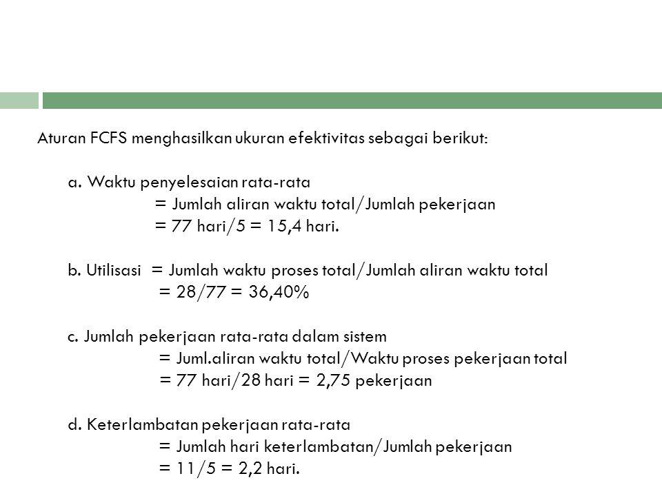 Aturan FCFS menghasilkan ukuran efektivitas sebagai berikut: a. Waktu penyelesaian rata-rata = Jumlah aliran waktu total/Jumlah pekerjaan = 77 hari/5