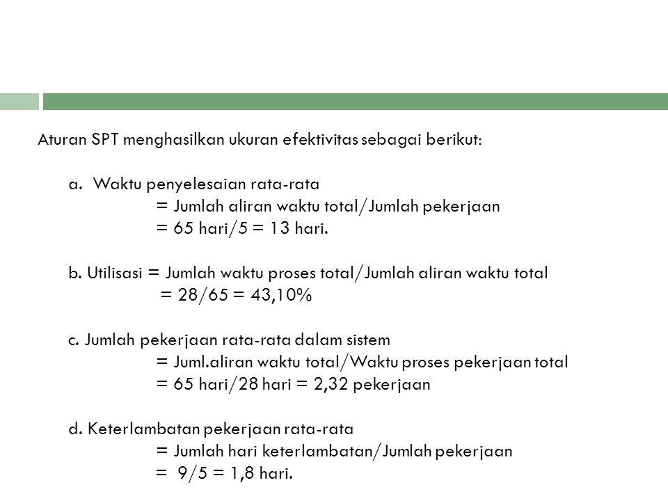 Aturan SPT menghasilkan ukuran efektivitas sebagai berikut: a. Waktu penyelesaian rata-rata = Jumlah aliran waktu total/Jumlah pekerjaan = 65 hari/5 =