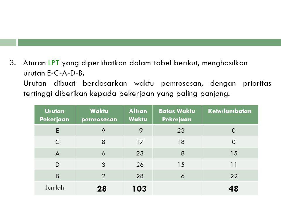 3. Aturan LPT yang diperlihatkan dalam tabel berikut, menghasilkan urutan E-C-A-D-B. Urutan dibuat berdasarkan waktu pemrosesan, dengan prioritas tert