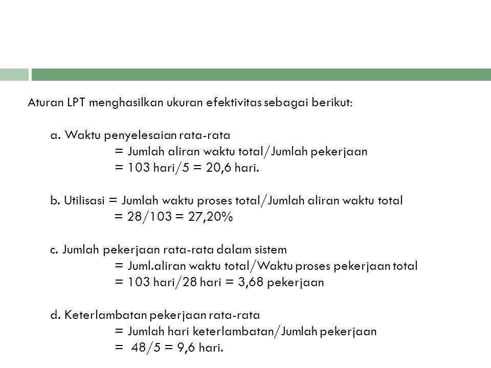 Aturan LPT menghasilkan ukuran efektivitas sebagai berikut: a. Waktu penyelesaian rata-rata = Jumlah aliran waktu total/Jumlah pekerjaan = 103 hari/5