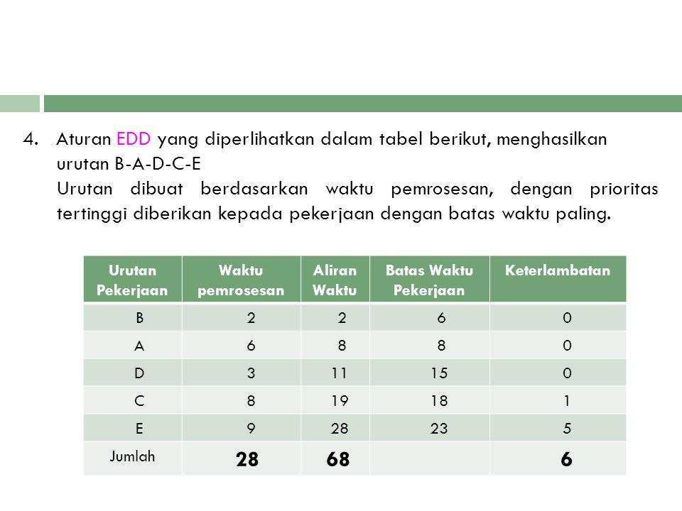 4. Aturan EDD yang diperlihatkan dalam tabel berikut, menghasilkan urutan B-A-D-C-E Urutan dibuat berdasarkan waktu pemrosesan, dengan prioritas terti