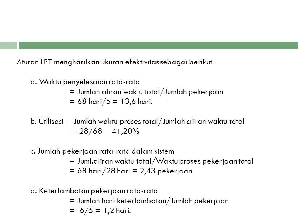 Aturan LPT menghasilkan ukuran efektivitas sebagai berikut: a. Waktu penyelesaian rata-rata = Jumlah aliran waktu total/Jumlah pekerjaan = 68 hari/5 =