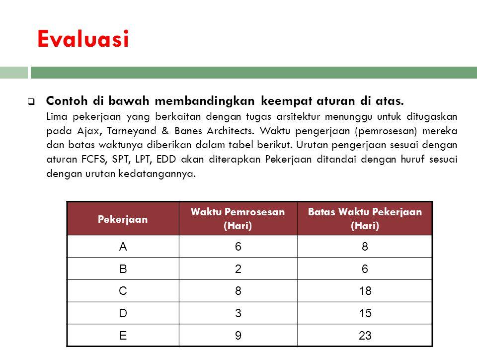 Evaluasi  Contoh di bawah membandingkan keempat aturan di atas. Lima pekerjaan yang berkaitan dengan tugas arsitektur menunggu untuk ditugaskan pada