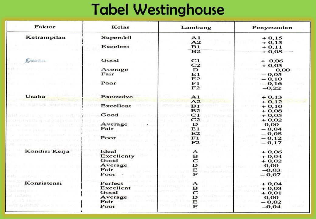 Tabel Westinghouse