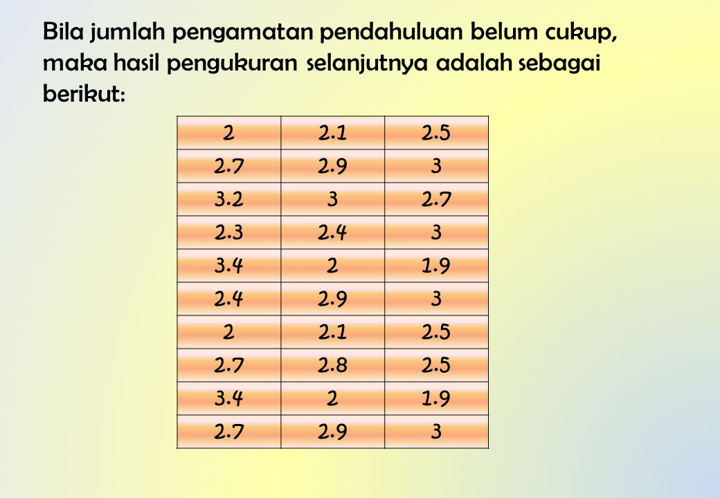 Bila jumlah pengamatan pendahuluan belum cukup, maka hasil pengukuran selanjutnya adalah sebagai berikut: 22.12.5 2.72.93 3.232.7 2.32.43 3.421.9 2.42