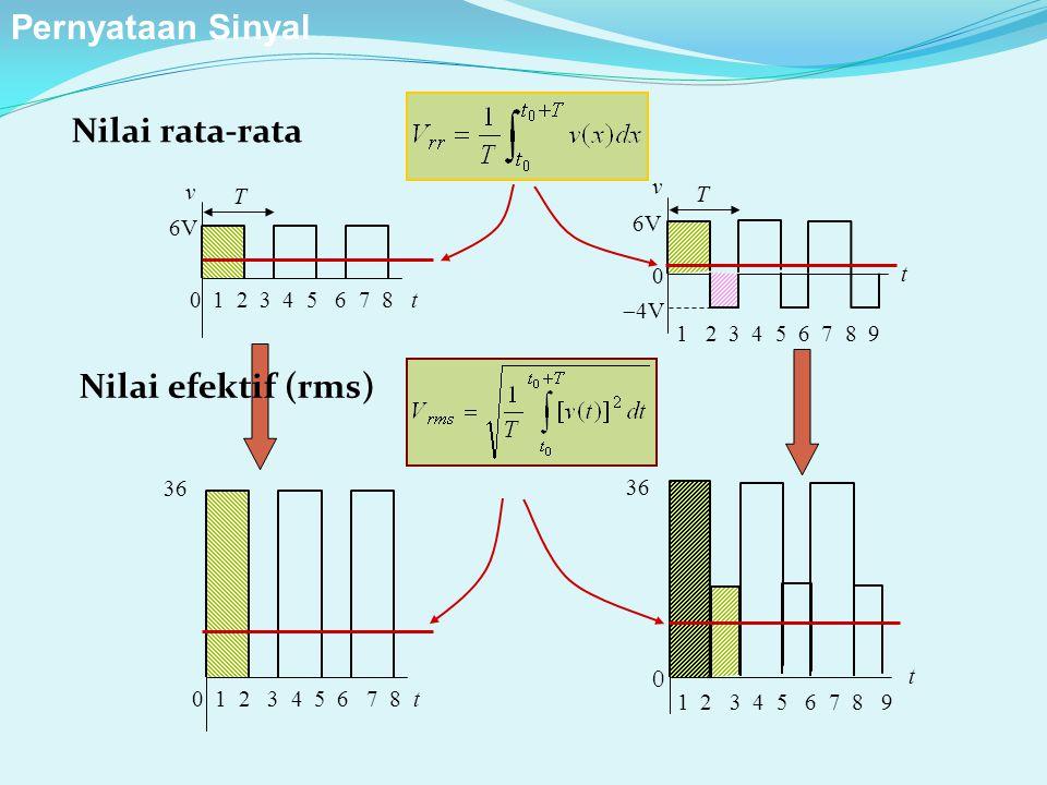 Nilai rata-rata Nilai efektif (rms) 0 1 2 3 4 5 6 7 8 t 6V T v 1 2 3 4 5 6 7 8 9 6V  4V 0 t T v 0 1 2 3 4 5 6 7 8 t 36 t 1 2 3 4 5 6 7 8 9 0 36 Perny