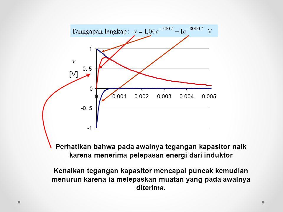 Perhatikan bahwa pada awalnya tegangan kapasitor naik karena menerima pelepasan energi dari induktor Kenaikan tegangan kapasitor mencapai puncak kemud